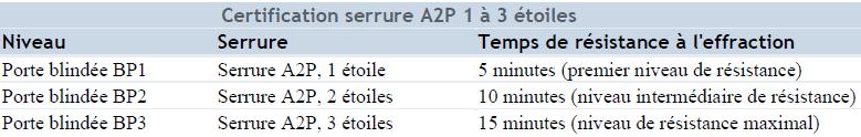 Certification-serrures-A2P-BP1-2-3