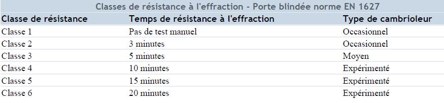 references/Classe-de-resistance-a-leffraction-blidee-norme-EN-1627